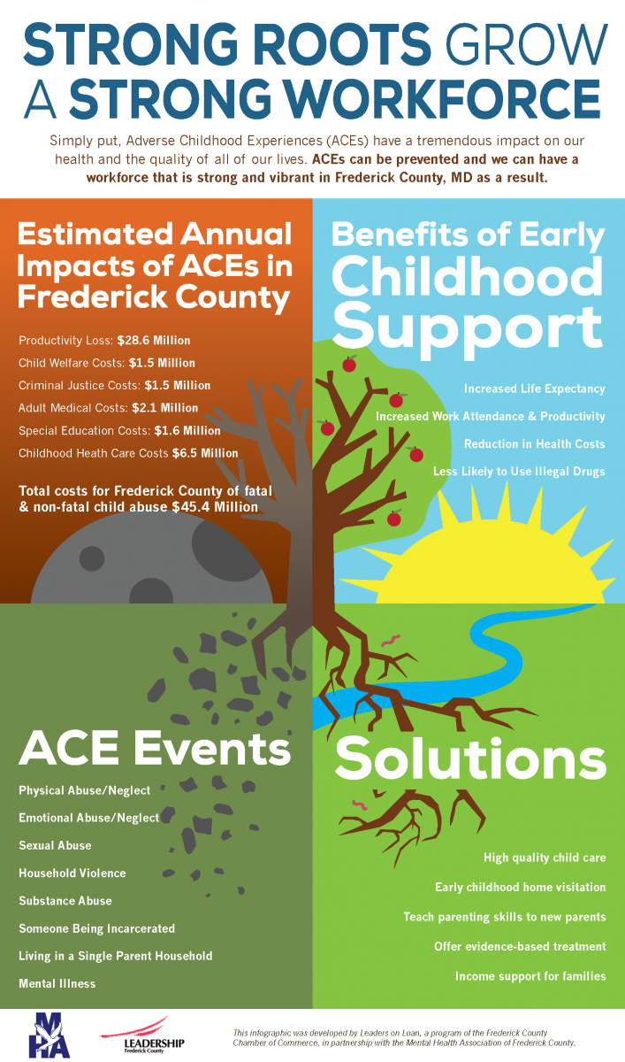 More On Adverse Developmental Impacts >> Adverse Childhood Experiences Aces United Way Of Frederick County