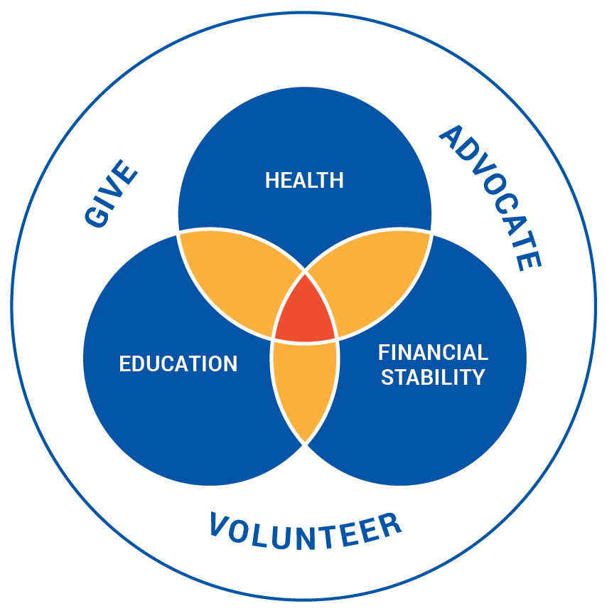 United Way StrategyMap - Give - Advocate - Volunteer - Overlapping fields of Education, Financial Stability, and Health.